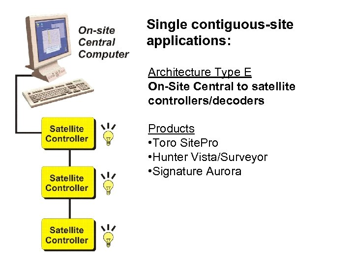 Single contiguous-site applications: Architecture Type E On-Site Central to satellite controllers/decoders Products • Toro