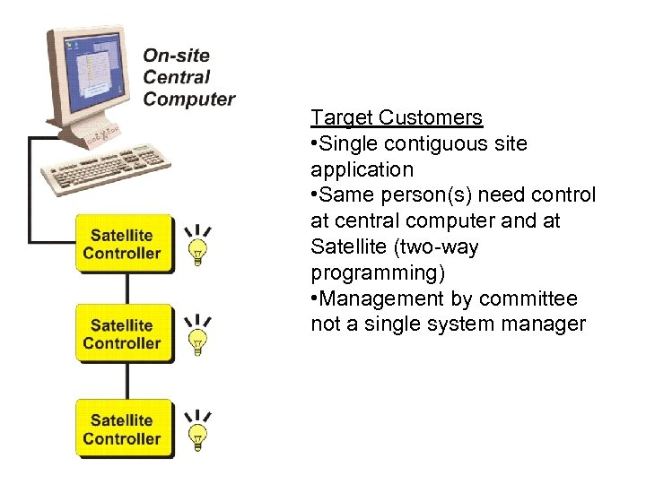 Target Customers • Single contiguous site application • Same person(s) need control at central