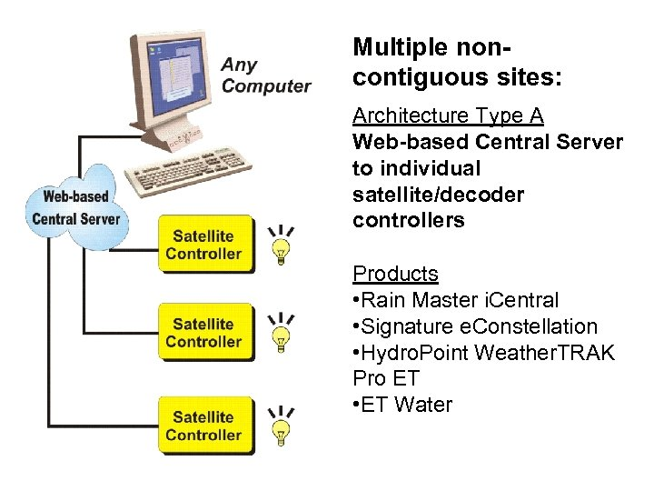 Multiple noncontiguous sites: Architecture Type A Web-based Central Server to individual satellite/decoder controllers Products