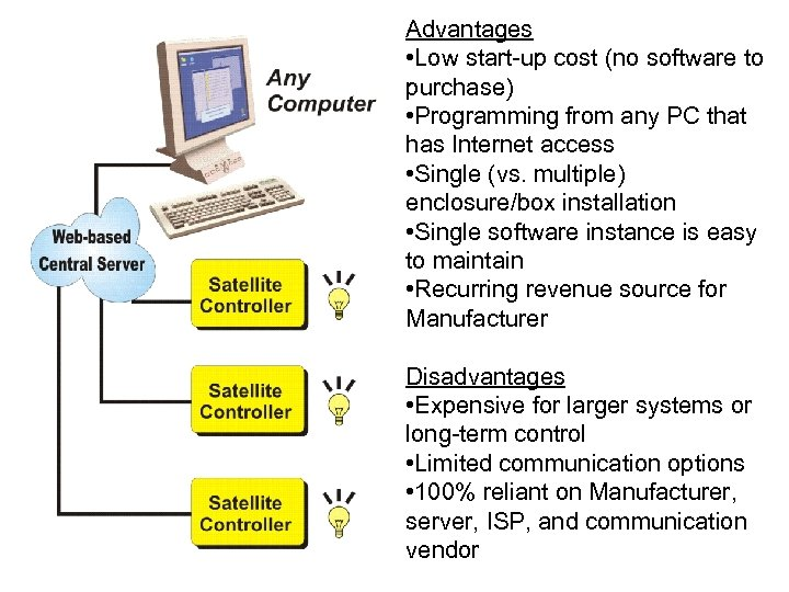 Advantages • Low start-up cost (no software to purchase) • Programming from any PC