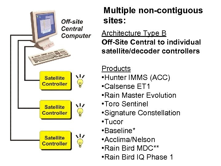 Multiple non-contiguous sites: Architecture Type B Off-Site Central to individual satellite/decoder controllers Products •