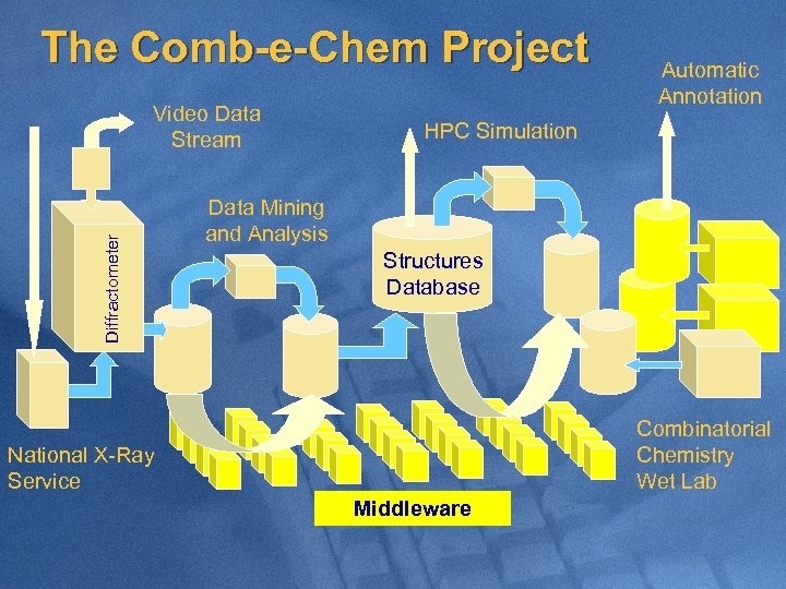 The Comb-e-Chem Project Diffractometer Video Data Stream Automatic Annotation HPC Simulation Data Mining and