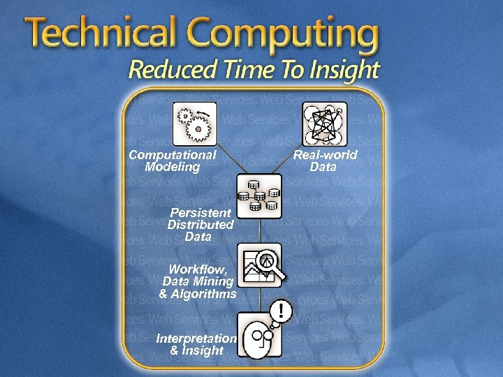 Computational Modeling Persistent Distributed Data Workflow, Data Mining & Algorithms Interpretation & Insight Real-world