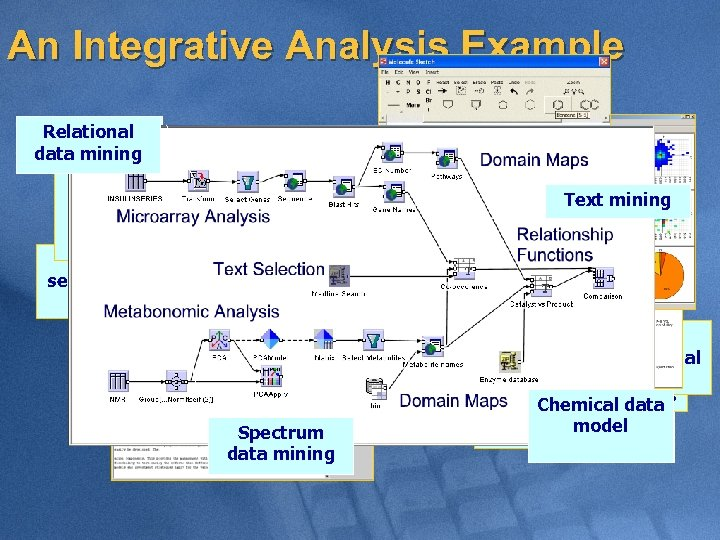 An Integrative Analysis Example Relational data mining Decision tree model of metabonomic profile Visualizing