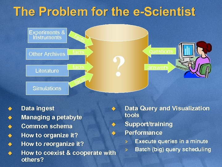 The Problem for the e-Scientist Experiments & Instruments fac Other Archives facts Literature ts