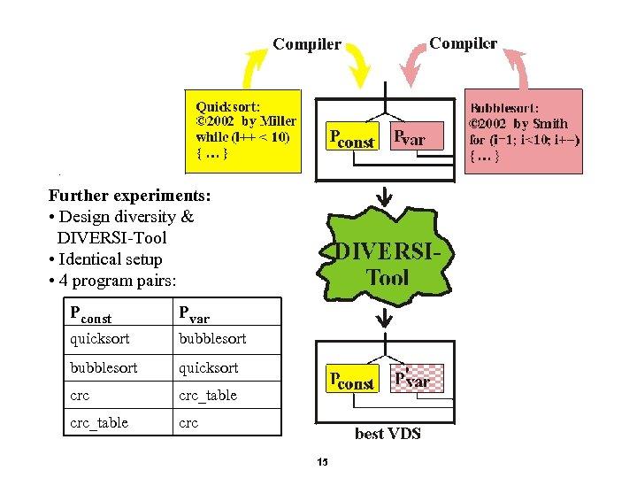 . Further experiments: • Design diversity & DIVERSI-Tool • Identical setup • 4 program