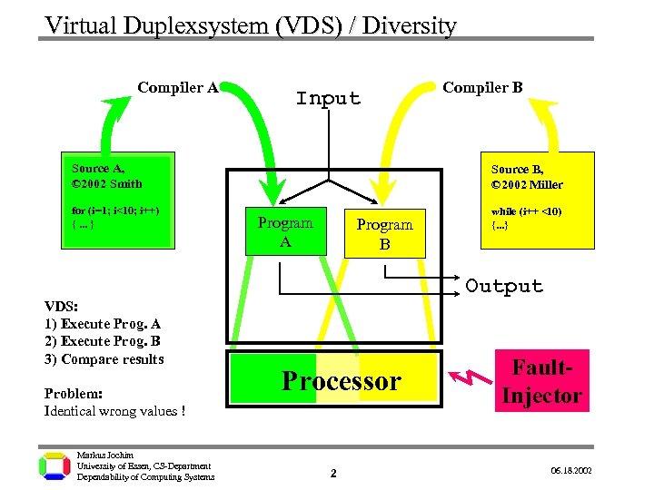 Virtual Duplexsystem (VDS) / Diversity Compiler A Input Source A, © 2002 Smith for
