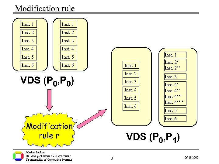 Modification rule Inst. 1 Inst. 2 Inst. 3 Inst. 4 Inst. 5 Inst. 6