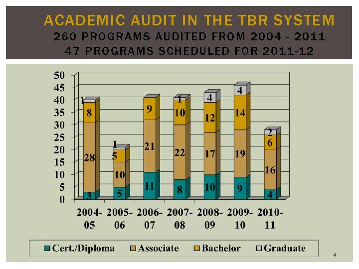 ACADEMIC AUDIT IN THE TBR SYSTEM 260 PROGRAMS AUDITED FROM 2004 - 2011 47
