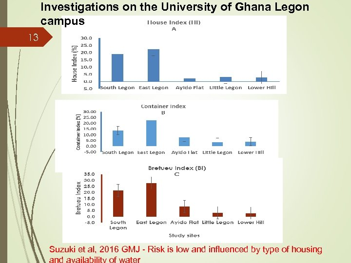 Investigations on the University of Ghana Legon campus 13 Suzuki et al, 2016 GMJ