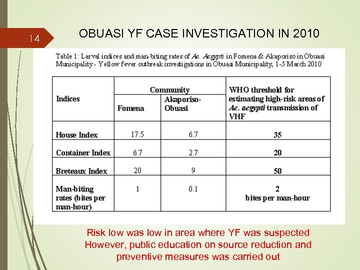14 OBUASI YF CASE INVESTIGATION IN 2010 Risk low was low in area where