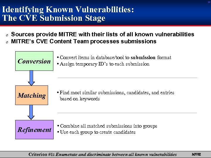 12 Identifying Known Vulnerabilities: The CVE Submission Stage 0 Sources provide MITRE with their