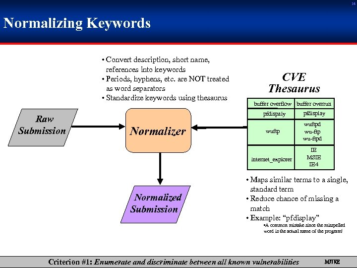 14 Normalizing Keywords • Convert description, short name, references into keywords • Periods, hyphens,