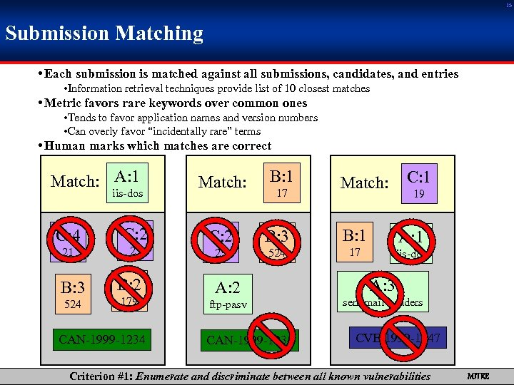15 Submission Matching • Each submission is matched against all submissions, candidates, and entries