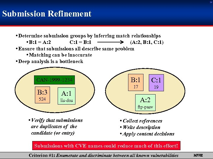 16 Submission Refinement • Determine submission groups by inferring match relationships • B: 1