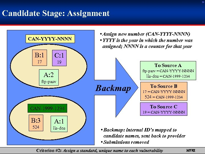 26 Candidate Stage: Assignment CAN-YYYY-NNNN B: 1 C: 1 17 • Assign new number
