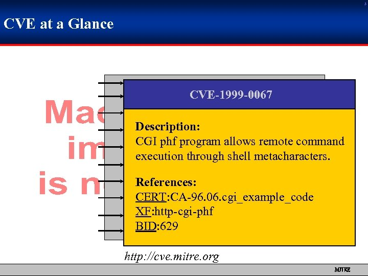 3 CVE at a Glance CVE-1999 -0067 Description: CGI phf program allows remote command