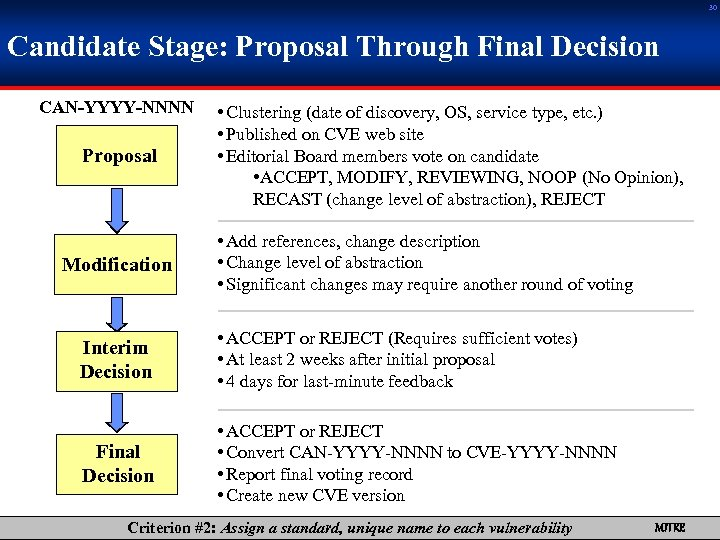 30 Candidate Stage: Proposal Through Final Decision CAN-YYYY-NNNN Proposal Modification • Clustering (date of