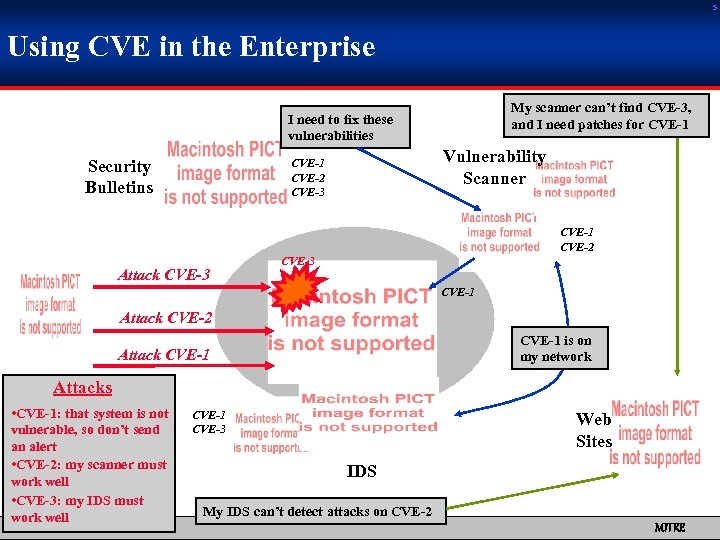 5 Using CVE in the Enterprise My scanner can't find CVE-3, and I need