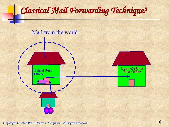 Classical Mail Forwarding Technique? Mail from the world Taipei Post Office Copyright © 2006
