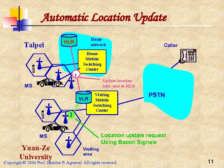 Automatic Location Update Taipei Home network HLR Caller Home Mobile Switching Center 2 Update