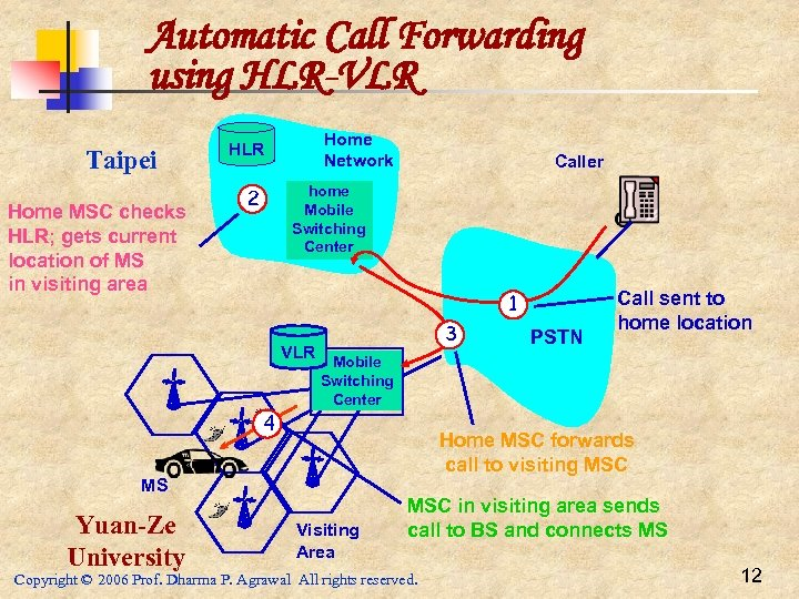Automatic Call Forwarding using HLR-VLR Taipei Home MSC checks HLR; gets current location of