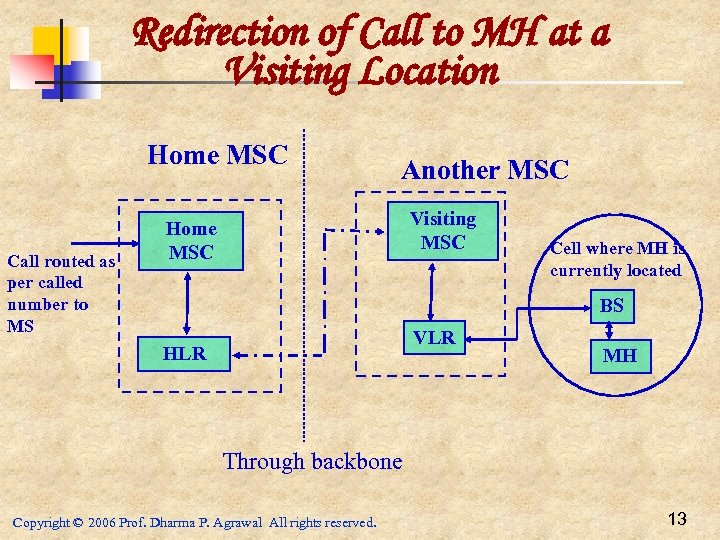 Redirection of Call to MH at a Visiting Location Home MSC Call routed as