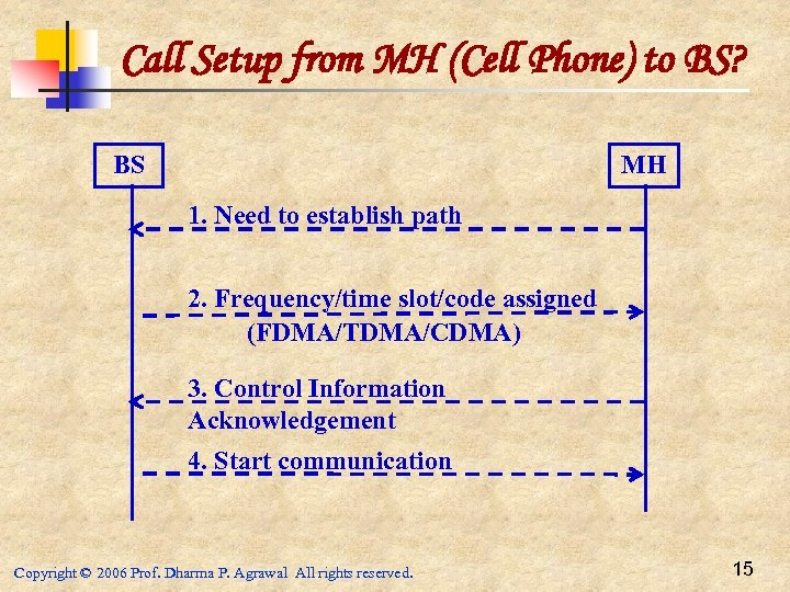 Call Setup from MH (Cell Phone) to BS? BS MH 1. Need to establish