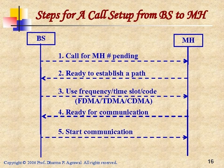 Steps for A Call Setup from BS to MH BS MH 1. Call for