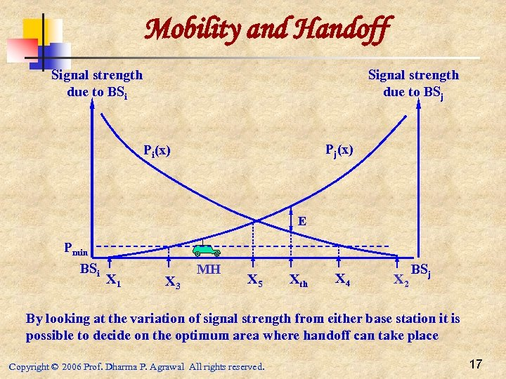 Mobility and Handoff Signal strength due to BSj Signal strength due to BSi Pj(x)