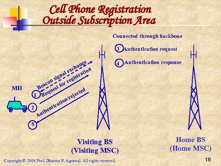 Cell Phone Registration Outside Subscription Area Connected through backbone 3 Authentication request MH e