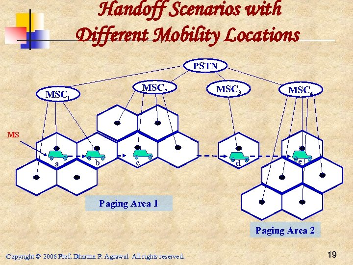 Handoff Scenarios with Different Mobility Locations PSTN MSC 2 MSC 1 MSC 3 MSC