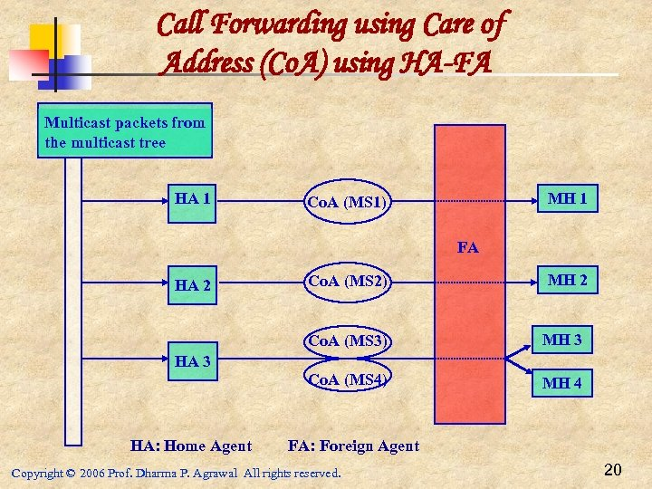 Call Forwarding using Care of Address (Co. A) using HA-FA Multicast packets from the