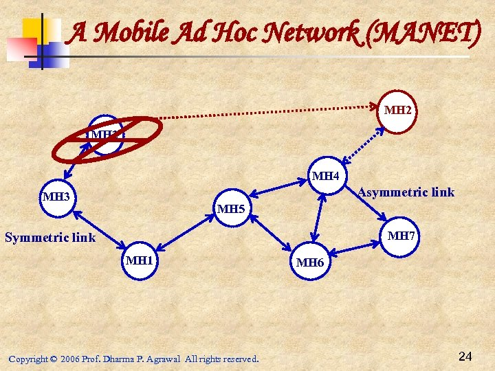 A Mobile Ad Hoc Network (MANET) MH 2 MH 4 Asymmetric link MH 3
