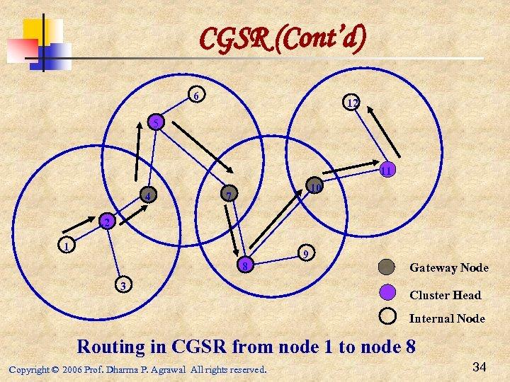 CGSR (Cont'd) 6 12 5 11 4 10 7 2 1 8 3 9