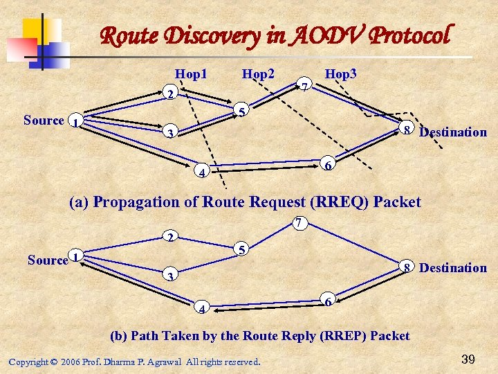 Route Discovery in AODV Protocol Hop 1 Hop 2 2 Source 1 7 Hop