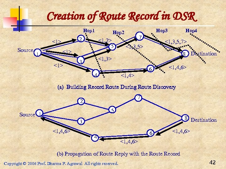 Creation of Route Record in DSR Hop 1 2 <1> Source 1 1 7