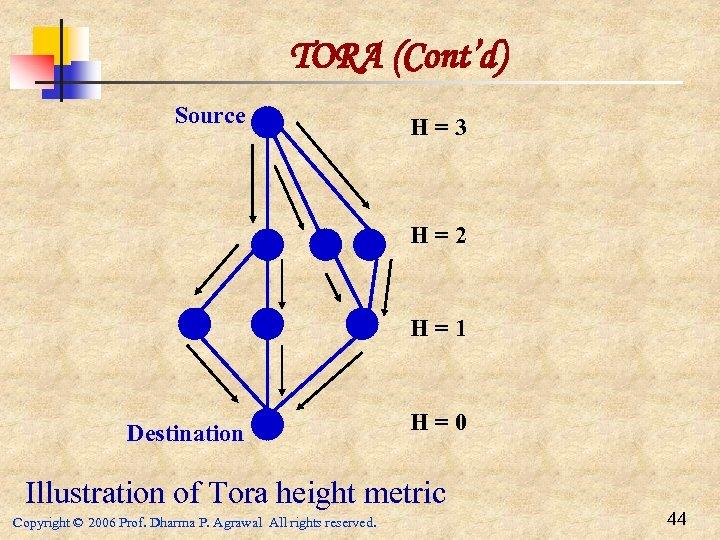 TORA (Cont'd) Source H=3 H=2 H=1 Destination H=0 Illustration of Tora height metric Copyright