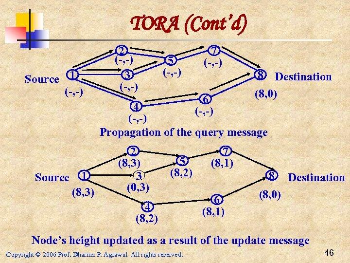 TORA (Cont'd) Source 1 (-, -) 2 (-, -) 3 (-, -) 5 (-,