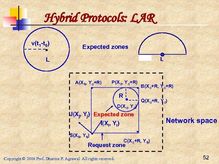 Hybrid Protocols: LAR v(t 1 -t 0) Expected zones L L A(XS, Yd+R) P(Xd,
