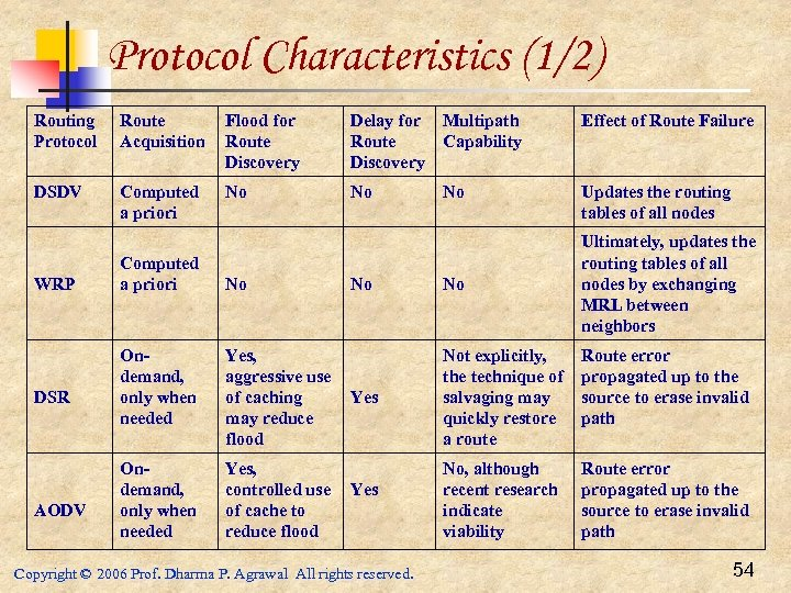 Protocol Characteristics (1/2) Routing Protocol Route Acquisition Flood for Route Discovery Delay for Route