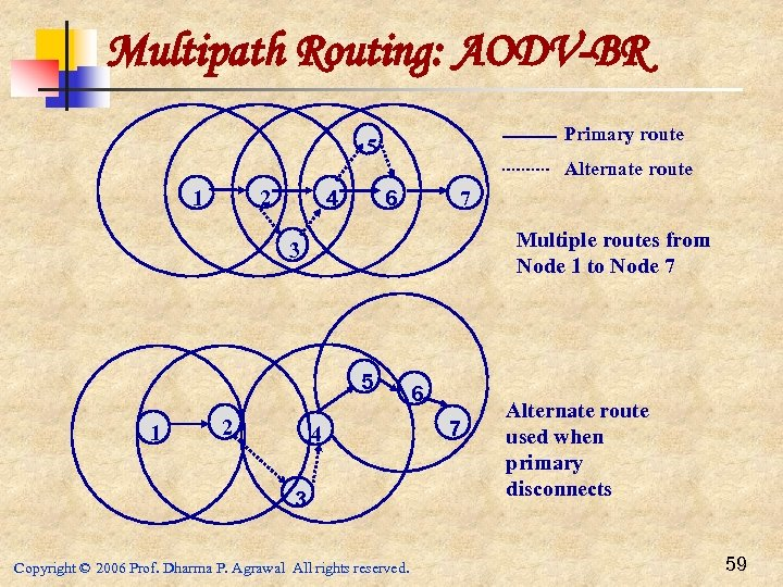 Multipath Routing: AODV-BR Primary route 5 Alternate route 2 1 4 6 7 Multiple