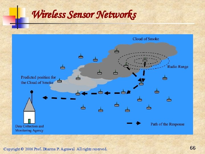 Wireless Sensor Networks Copyright © 2006 Prof. Dharma P. Agrawal All rights reserved. 66