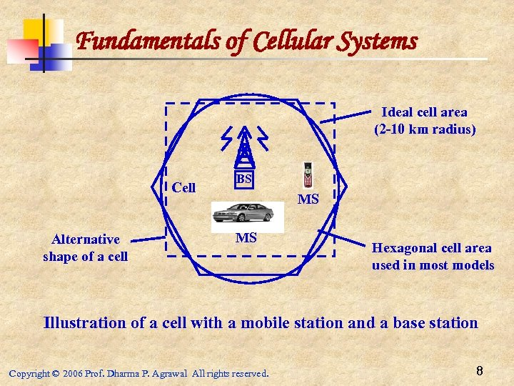 Fundamentals of Cellular Systems Ideal cell area (2 -10 km radius) Cell Alternative shape