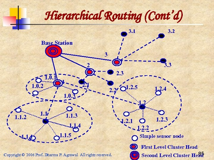 Hierarchical Routing (Cont'd) 3. 1 3. 2 Base Station 3 3. 3 2 1.