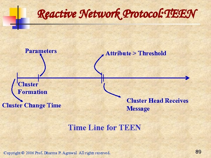 Reactive Network Protocol: TEEN Parameters Attribute > Threshold Cluster Formation Cluster Head Receives Message