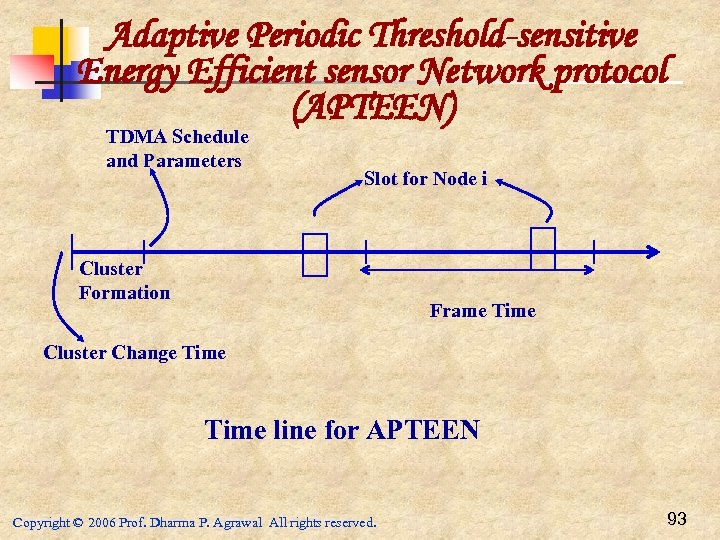 Adaptive Periodic Threshold-sensitive Energy Efficient sensor Network protocol (APTEEN) TDMA Schedule and Parameters Slot