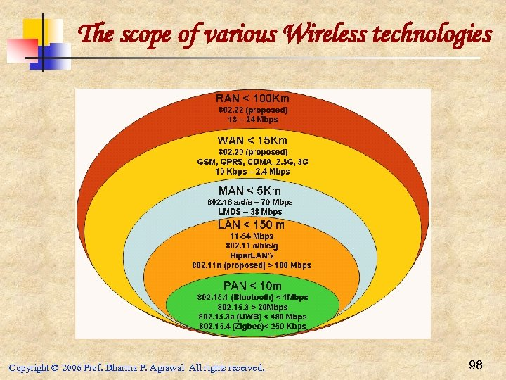 The scope of various Wireless technologies Copyright © 2006 Prof. Dharma P. Agrawal All