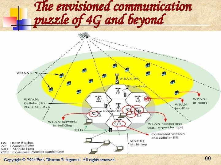 The envisioned communication puzzle of 4 G and beyond Copyright © 2006 Prof. Dharma