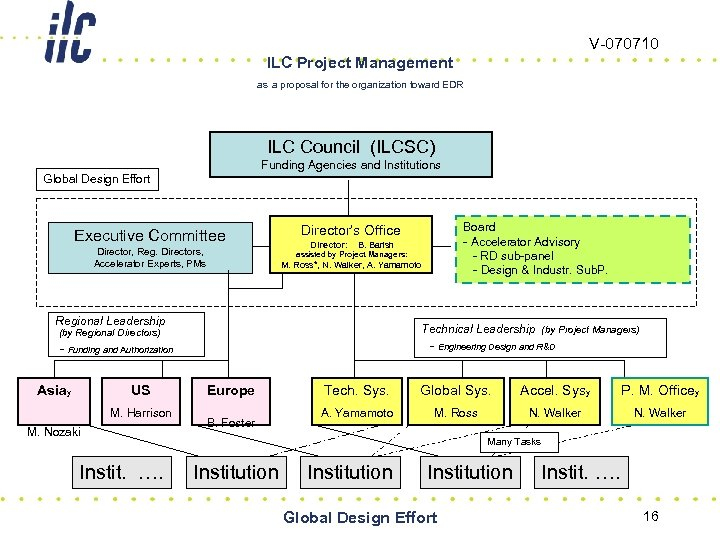 V-070710 ILC Project Management as a proposal for the organization toward EDR ILC Council